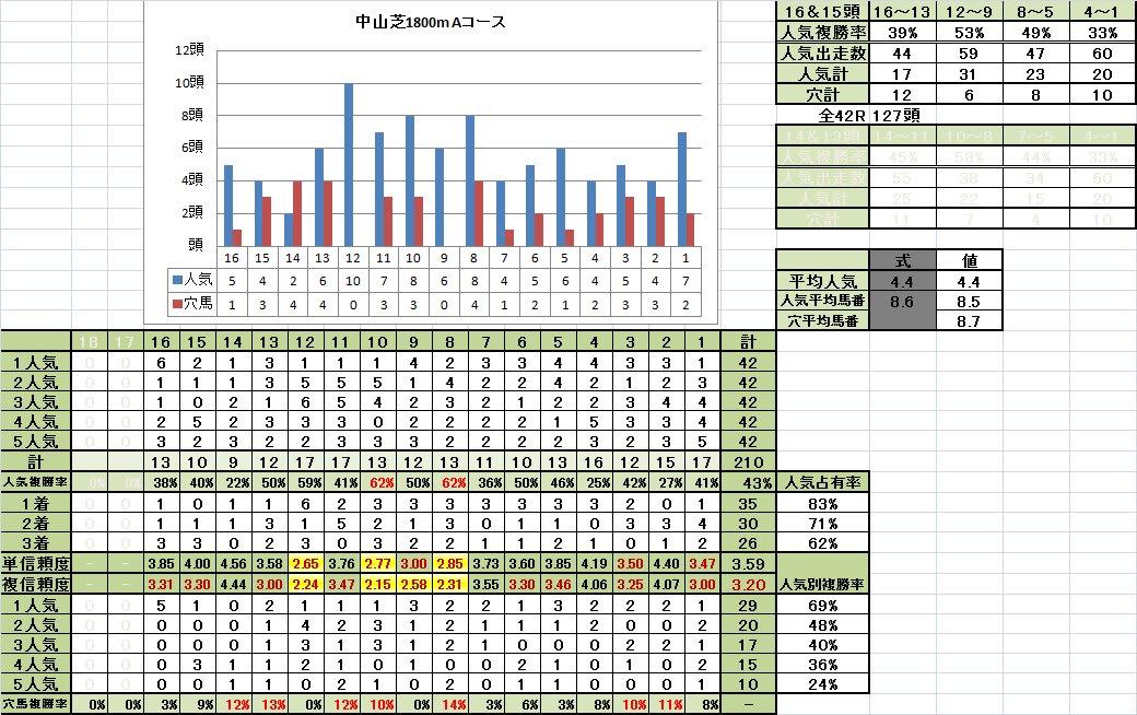 中山芝1800mAコース フルゲート16頭立て 馬番別成績