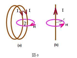 直流が作る磁界