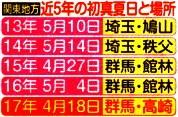 関東地方の近5年の初真夏日と場所