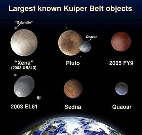 (準惑星とその候補の天体。左上から現時点で最大サイズの準惑星「エリス(... 細長い準惑星「ハウ