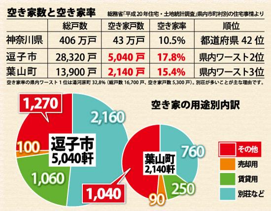 近藤だいすけ県議会ニュースvol.22 逗子市・葉山町の空き家数と空き家率は神奈川県内でワースト2位、3位