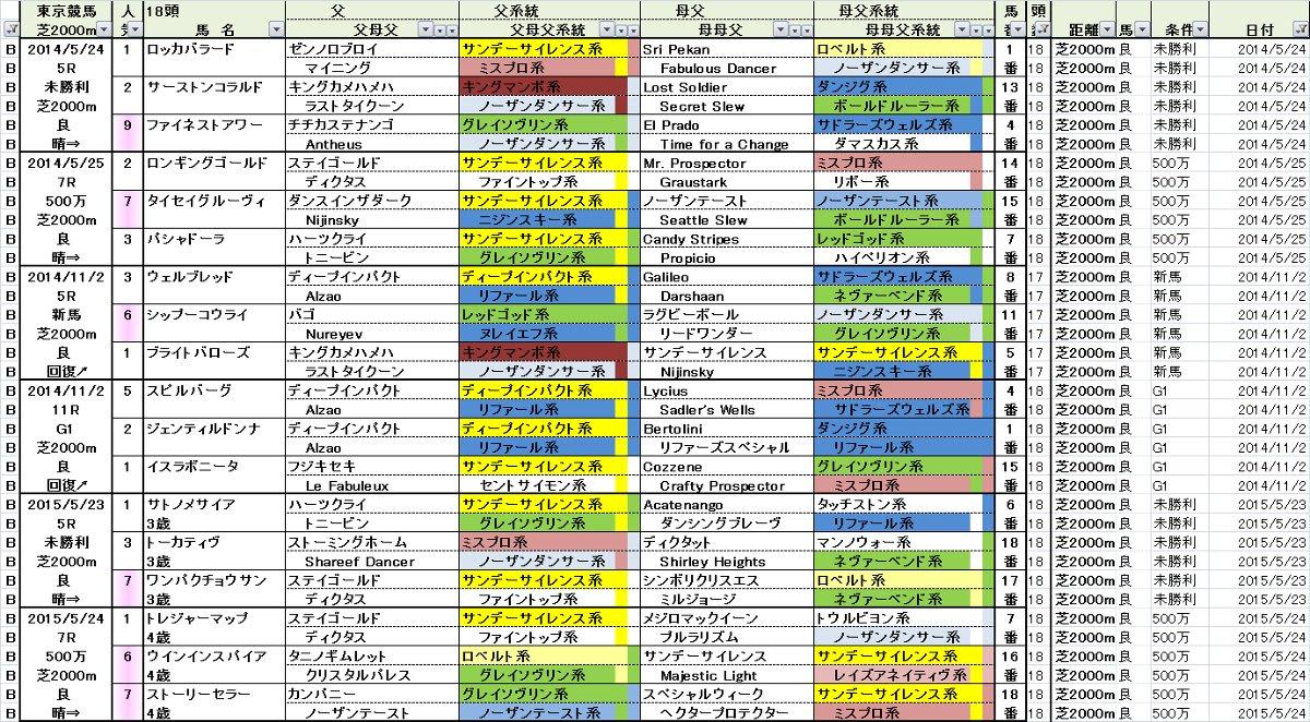 東京芝2000m成績一覧