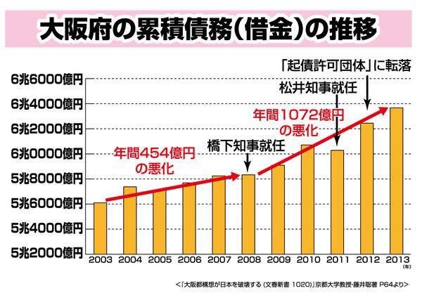 【フェイクニュース】松井知事、共産党員に謝罪 「共産党は募金から経費を差し引くので注意しましょう」とツイッターにデマ投稿★2 ->画像>102枚