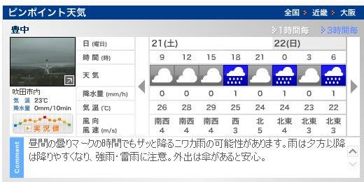 豊中の天気予報