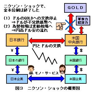 ニクソンショックの概念図 : 株価大暴落史(恐慌史)まとめ - NAVER まとめ