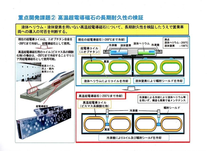第20回 超電導磁気浮上式鉄道実...