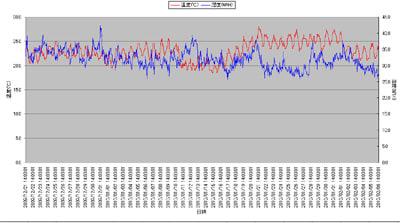 リビングの温湿度データ