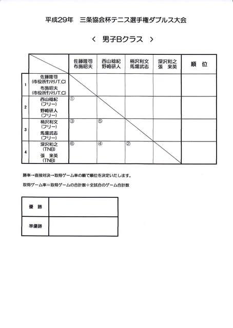 三条テニス協会ブログ(新潟県)<体協加盟団体> <Sanjo Tennis Association(STA)blog>