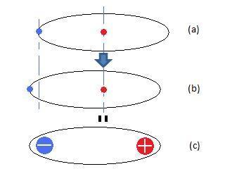 誘電体の分極