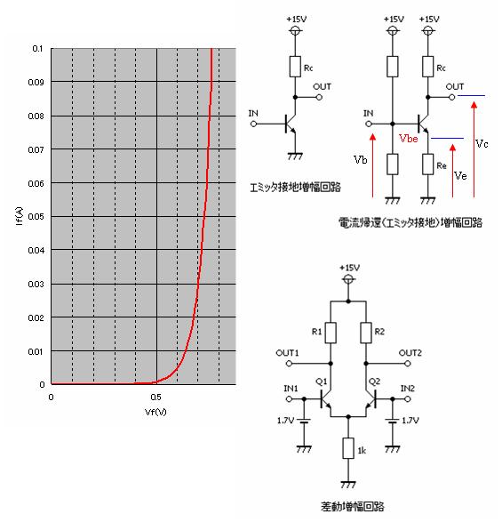 トランジスタといえば、まず「増幅」を思い浮かべると思います。確かにトラン... 差動増幅回路の妙
