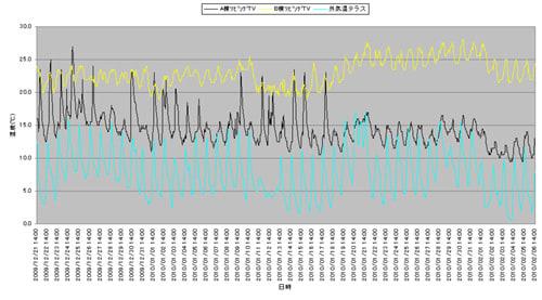 リビングの温度比較と外気温のグラフ