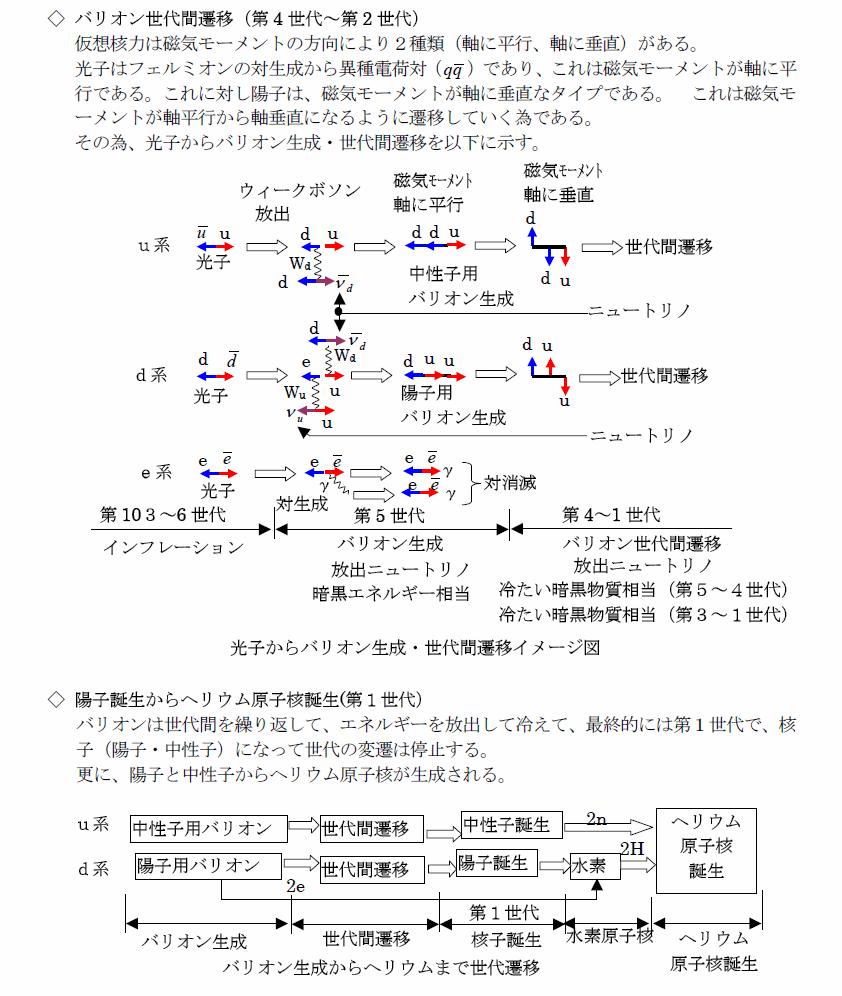 電磁重力ひもの論文