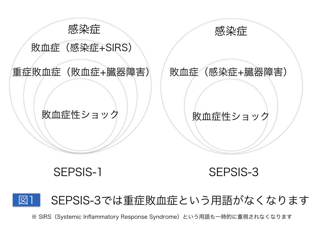 講義 敗血症の新定義 SEPSIS−3の...
