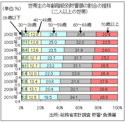スペースがなくて、29歳以下の貯蓄の割合がグラフからはみ出しているが、... 日本の貯蓄の6割が