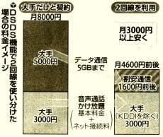 DSD機能で2回線を使い分けた場合の料金イメージ図