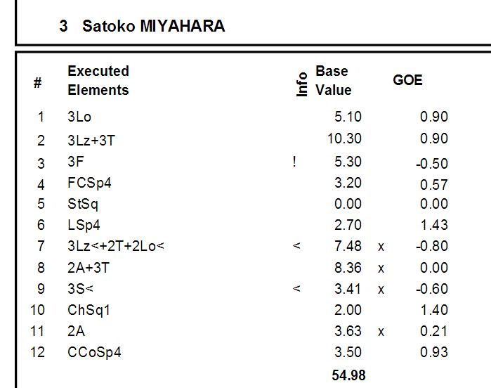 Satoko Miyahara Protocol