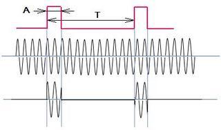 パルス変調波