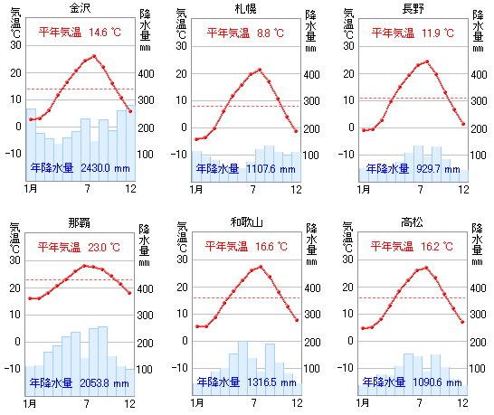 北海道は「北」、東京は「東 ... : 中学 社会 問題 無料 : 中学