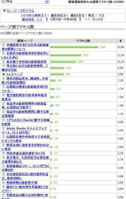 Log20110530