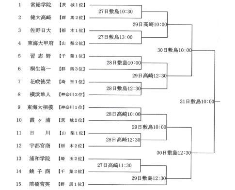 第70回 春季関東地区高校野球大会