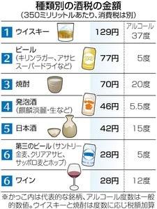日本酒とどっちが強い?焼酎の度数が20度と25度 …