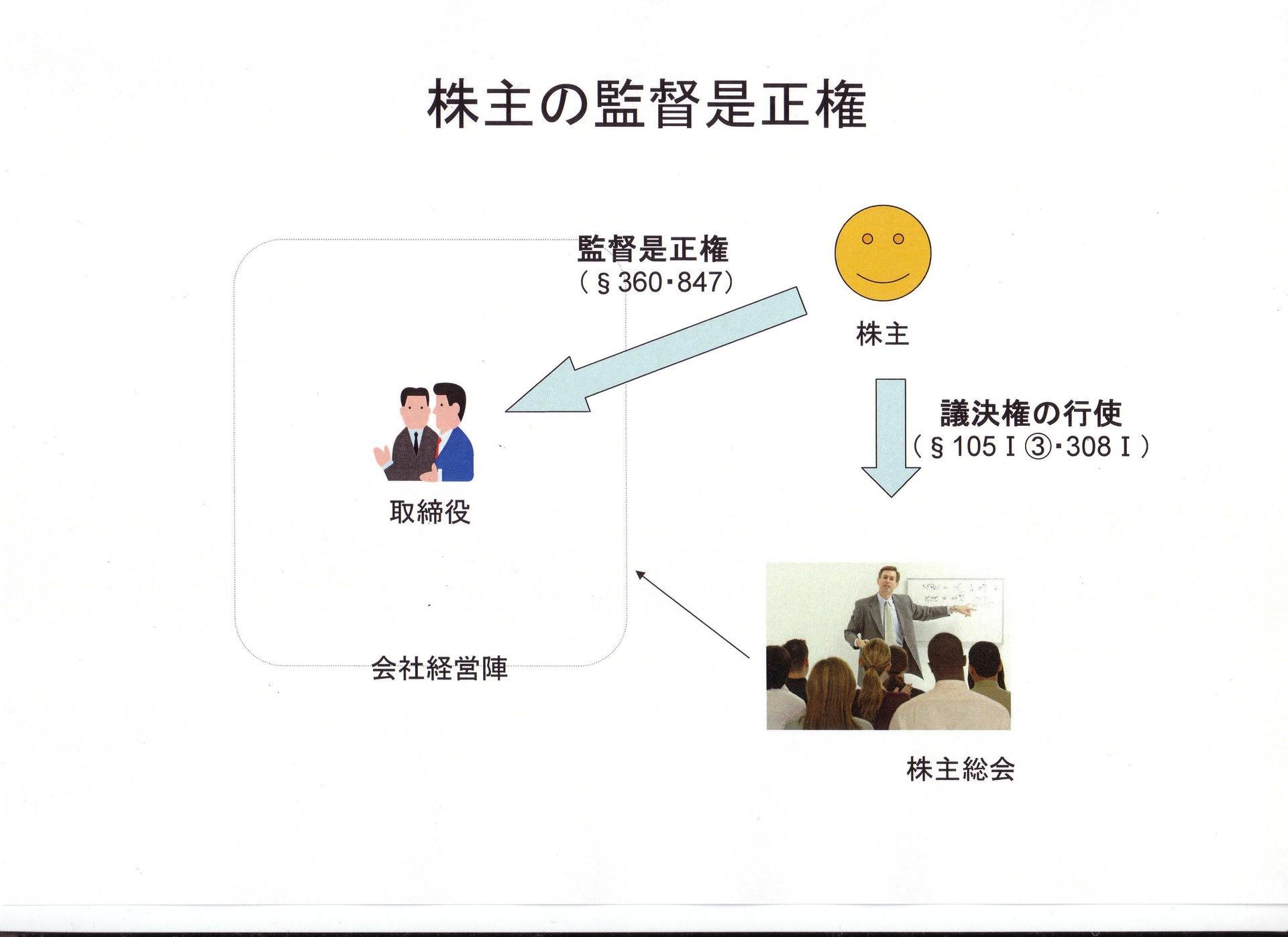 講義録:株式会社の基本構造(7...
