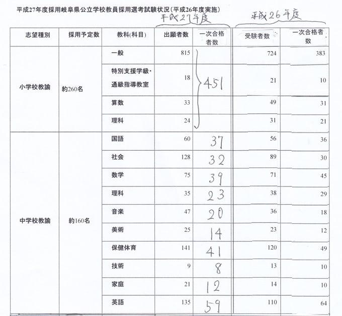 広島 県 教員 採用 試験 平成 32 年度 合格 発表