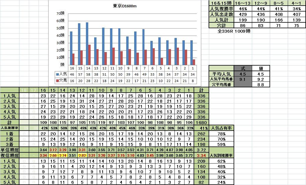 東京ダート1600m 馬番別成績