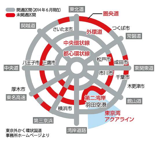 近藤だいすけ県議会ニュースvol.22 H27年度に8割整備される予定の三環状道路