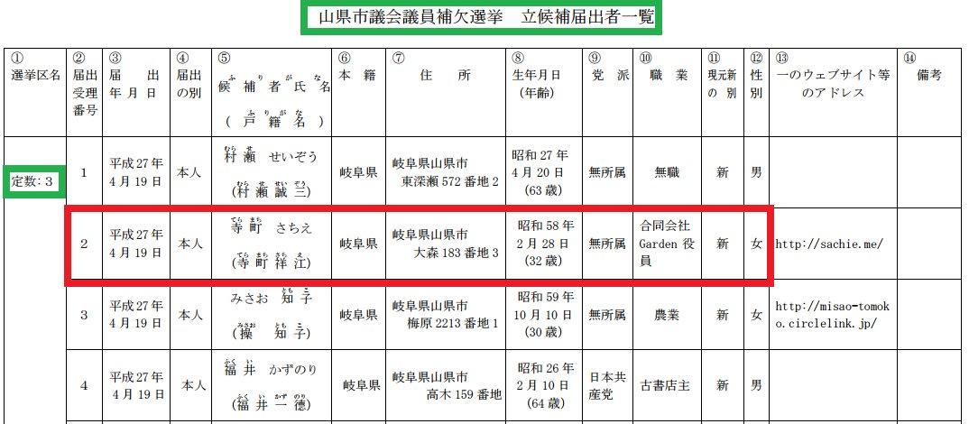 山県 市議会 議員 選挙