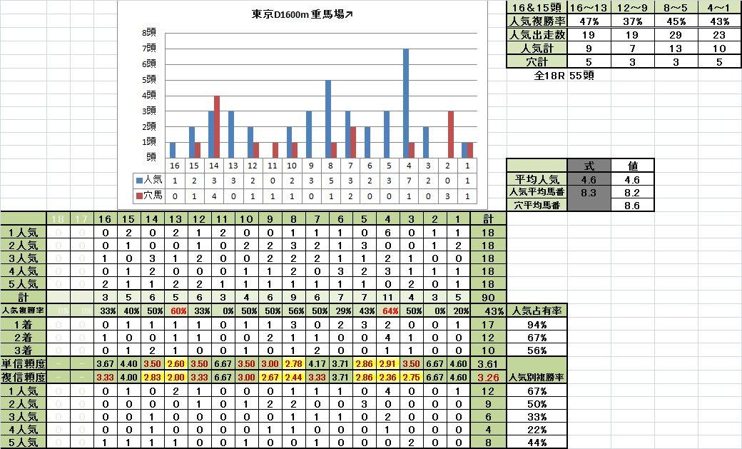 東京ダート1600m 馬番別成績 重馬場回復期