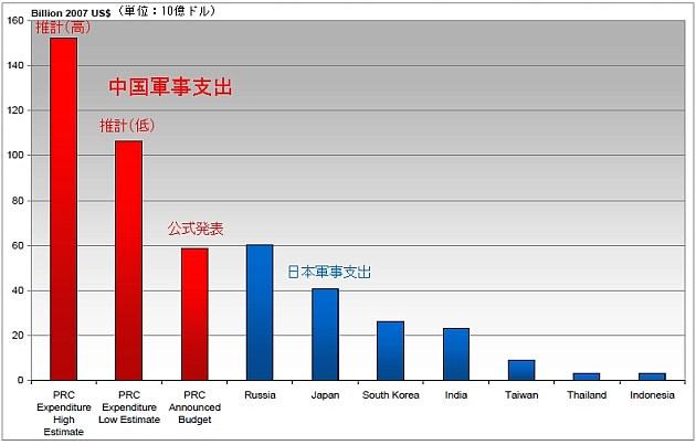 危険領域に入った民主党亡国政権 - 理想国家日本の条件 自立 ...