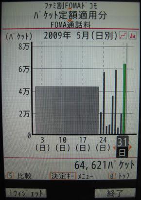 料金日別グラフ