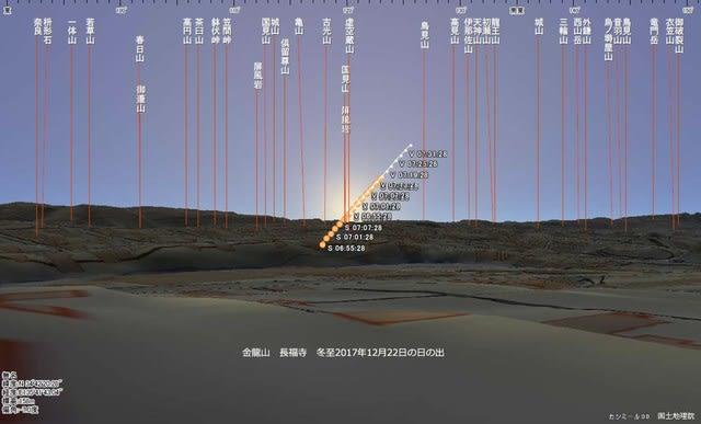 大和国・金龍山長福寺から見た冬至の日の出