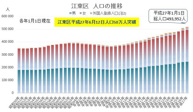 江東区の人口が50万人を突破!(平成27年6月12日時点) - 東京23 ...
