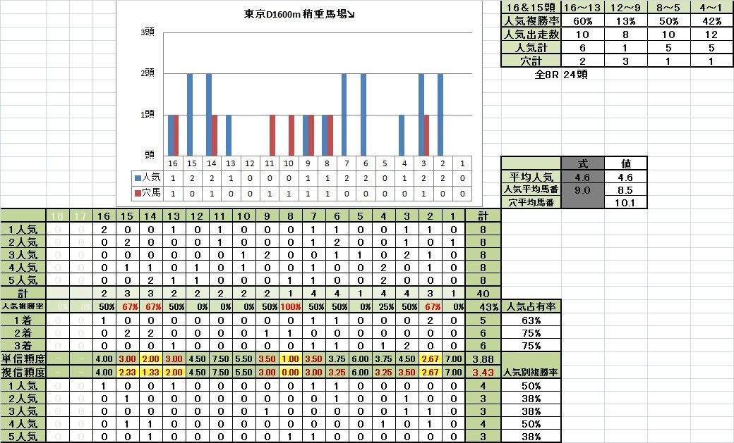 東京ダート1600m 馬番別成績 稍重馬場悪化期