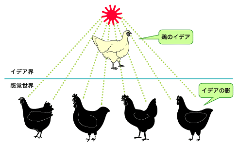 Image result for プラトンのイデア
