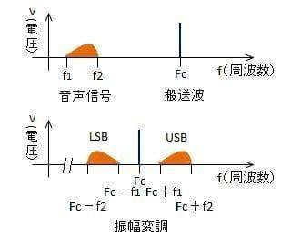 DSBのパワー・スペクトラム
