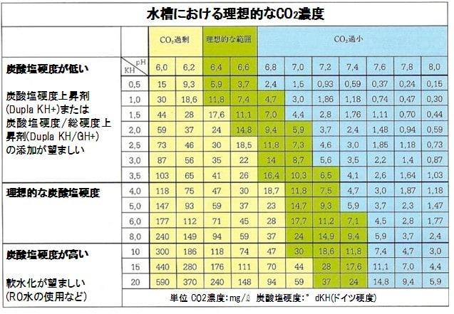 9 4 5 dupla japan official blog for Co2 tabelle jbl