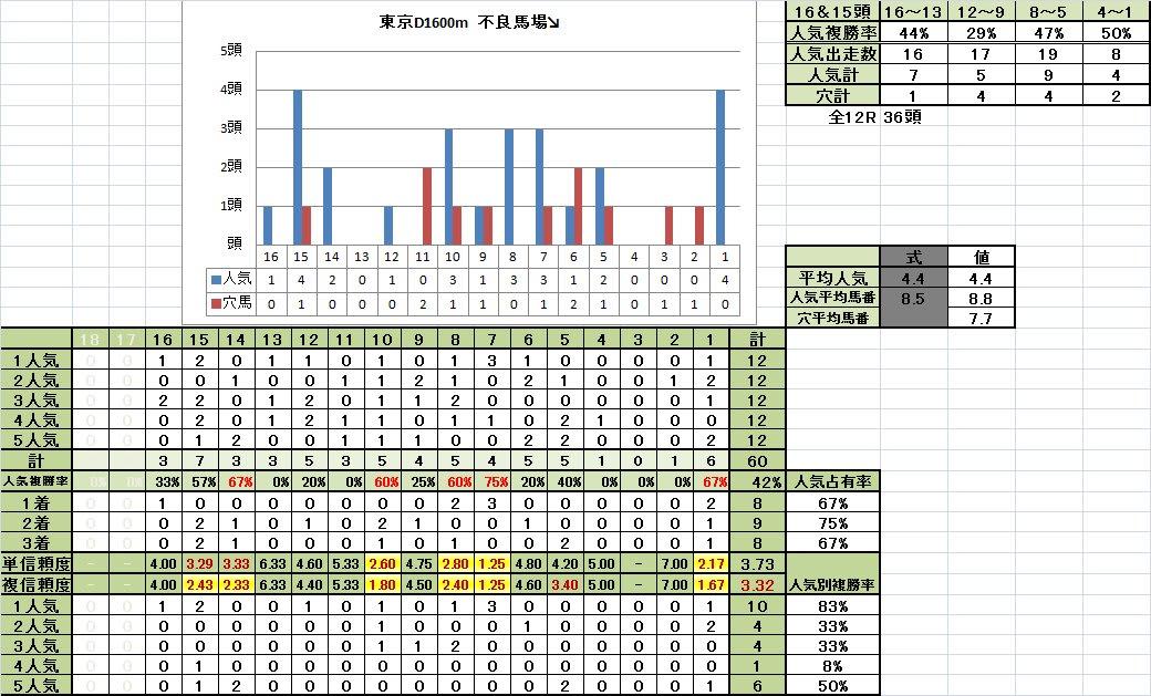 東京ダート1600m 馬番別成績 不良馬場悪化期
