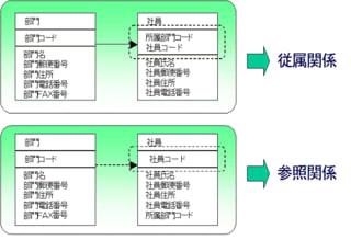 """N対M関係を1対N関係まで分解したら、との次に1対N関係が""""従属(依存)... Xupper技術"""