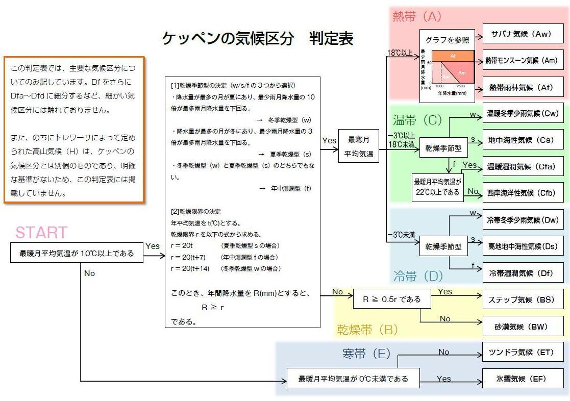 101.大気の大循環と気候区分 ... : 日本地図の覚え方 : 日本