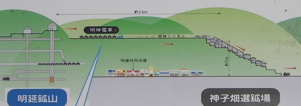 明神電車説明図