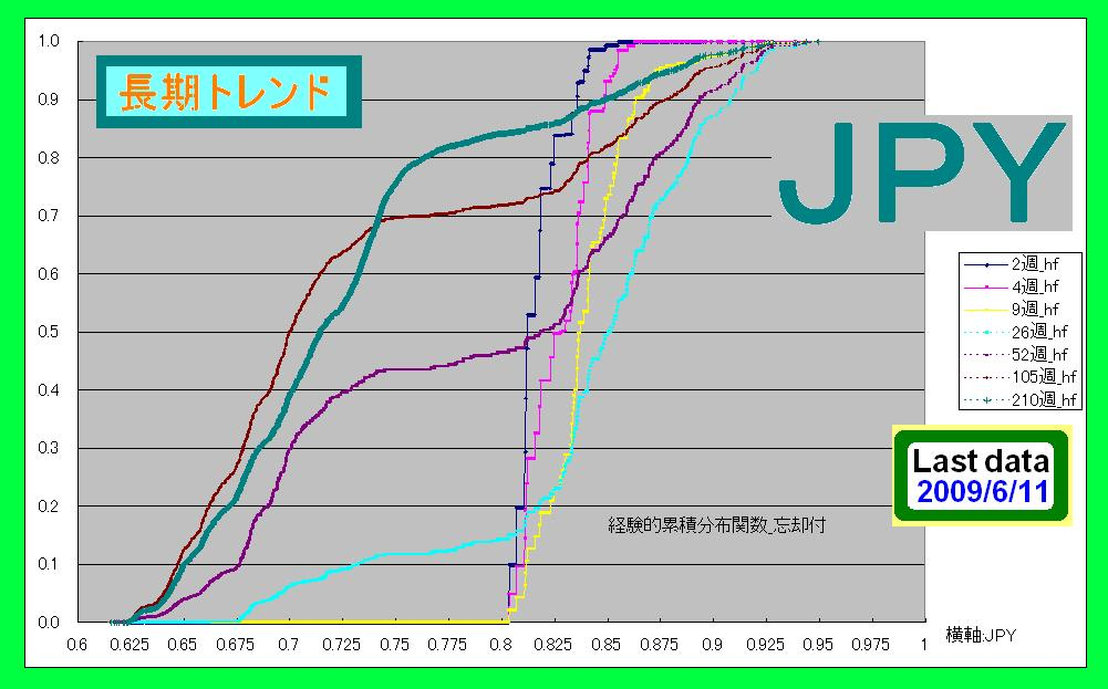 経験的累積分布関数_忘却付_JPY - 各国通貨の高・安の変化