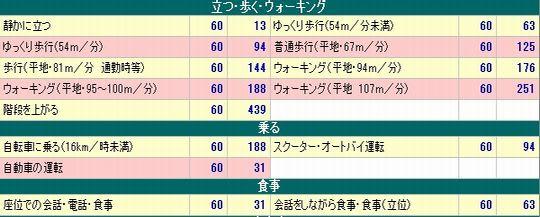 運動消費カロリー(男性70Kg、53歳)