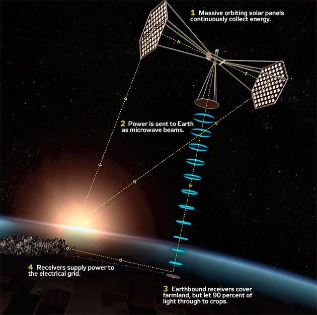 宇宙太陽光発電システムとワイヤレス先端工学 Ⅱ 極東極楽 ごくとうごくらく
