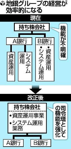 銀行持株会社 - 大学の授業にか...
