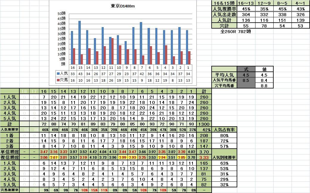 東京D1400m良馬場馬番別成績