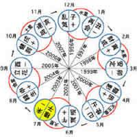 金星 人 プラス 霊 合 星人 2020 大殺界早見表2020 金星人プラス霊合星人の日運カレンダー(六星占術・令和2年)