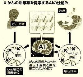 がんの治療薬を提案するAIの仕組み